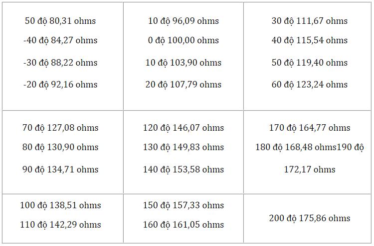Cách tra nhiệt độ Pt100