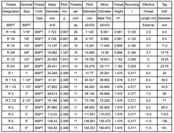 bảng tra kích thước ren bspt