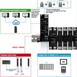 Bộ chuyển đổi 4 kênh Pt100 sang RS485