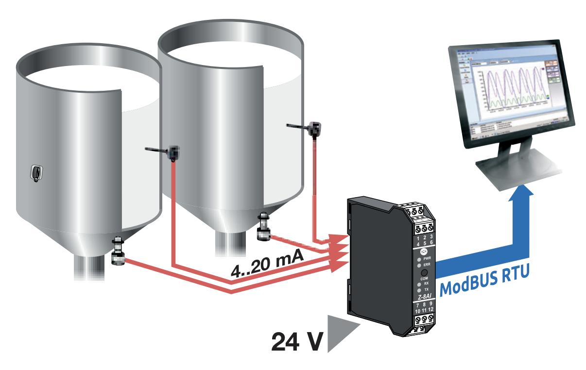Bộ chuyển đổi 4-20mA sang RS485 Z-4AI