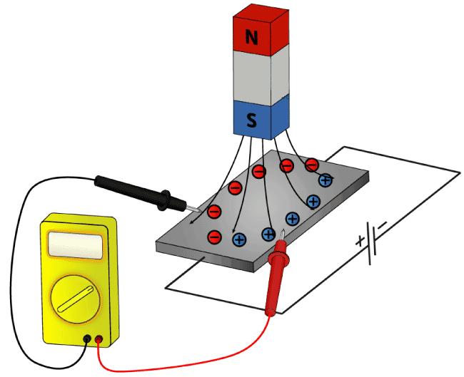 Dựa vào hiệu ứng hall nhiều cảm biến được ra đời