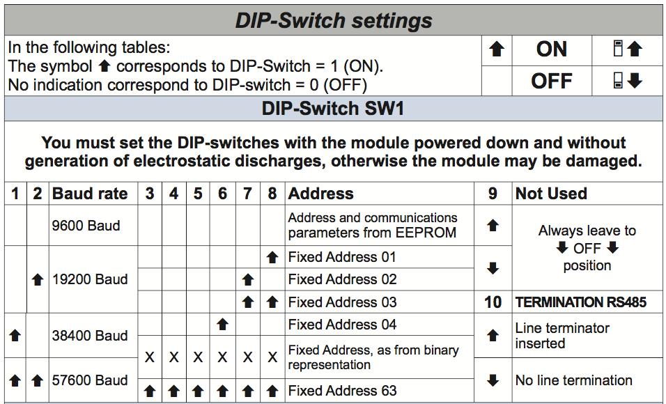 Cài đặt bằng DIP Switch