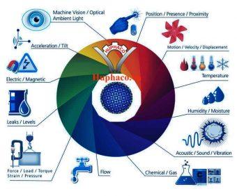 Sensor là gì?