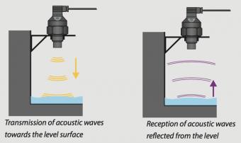 Nguyên lý hoạt động của cảm biến đo mức nước siêu âm ULM-70N