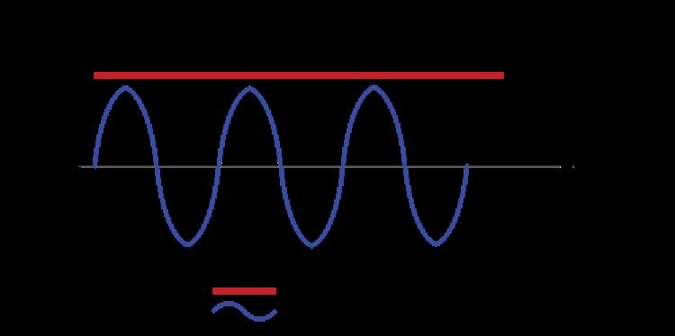 Biểu đồ điện 1 chiều và xoay chiều