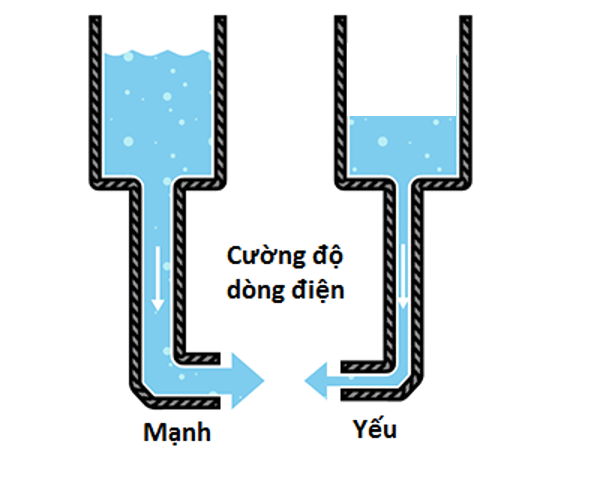 Cường độ của dòng điện tương tự như chiều cao mức nước
