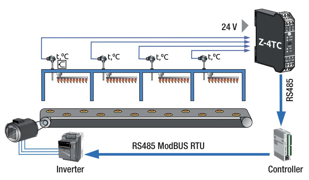 Ứng dụng bộ chuyển đổi nhiệt độ ra modbus RTU Z-4TC