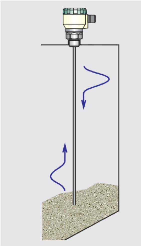 Cảm biến đo mức radar- grlm-70