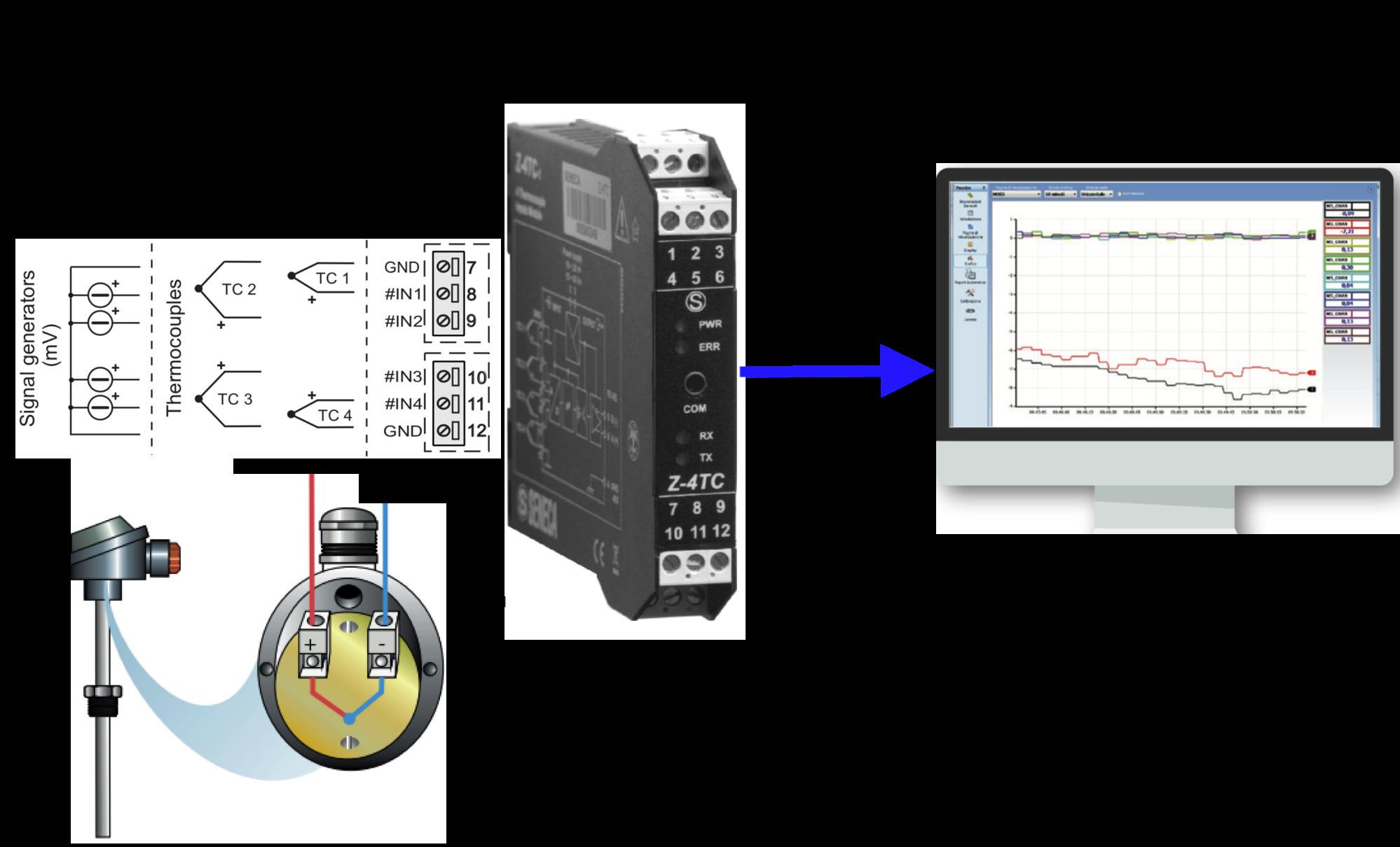Ứng dụng bộ chuyển đổi nhiệt độ sang modbus Z-4TC
