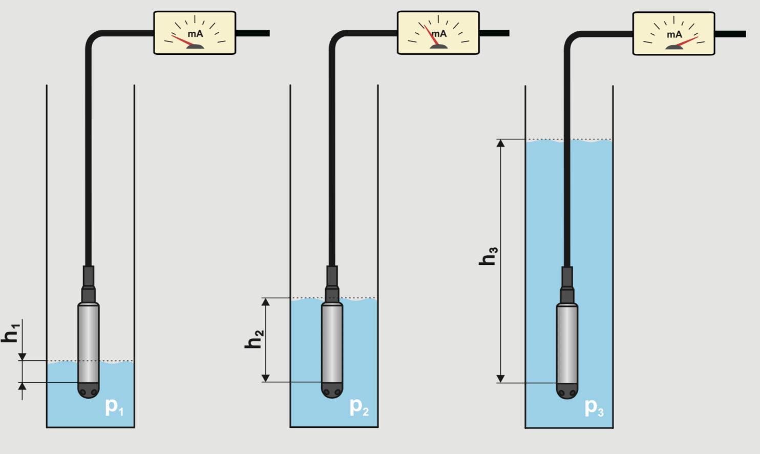 cảm biến đo mức thủy tĩnh