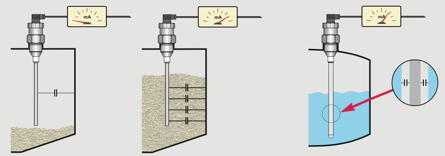 Nguyên lý hoạt động của cảm biến điện dung