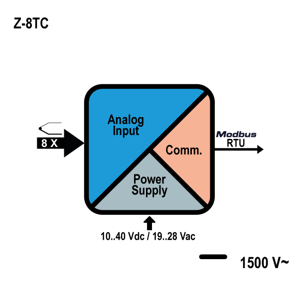 Bộ chuyển đổi pt100 ra modbus Z-8TC