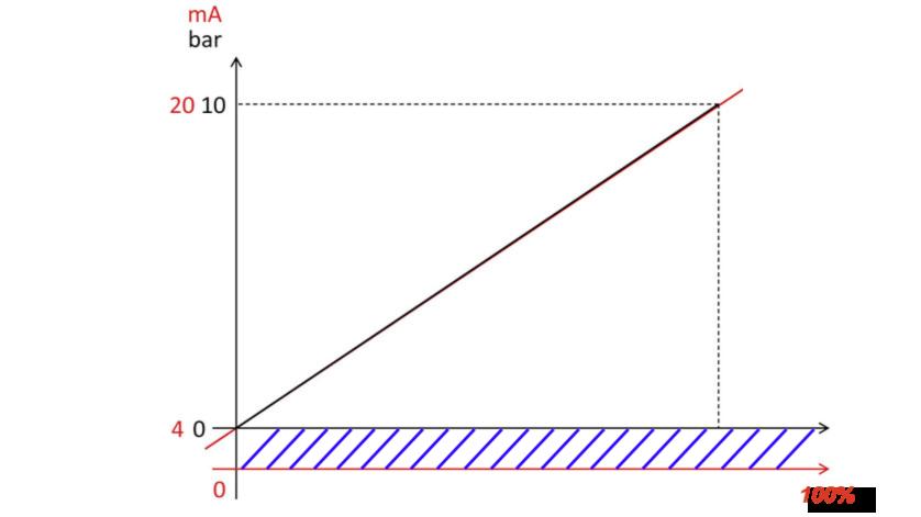 Cách tính 4-20ma của cảm biến áp suất