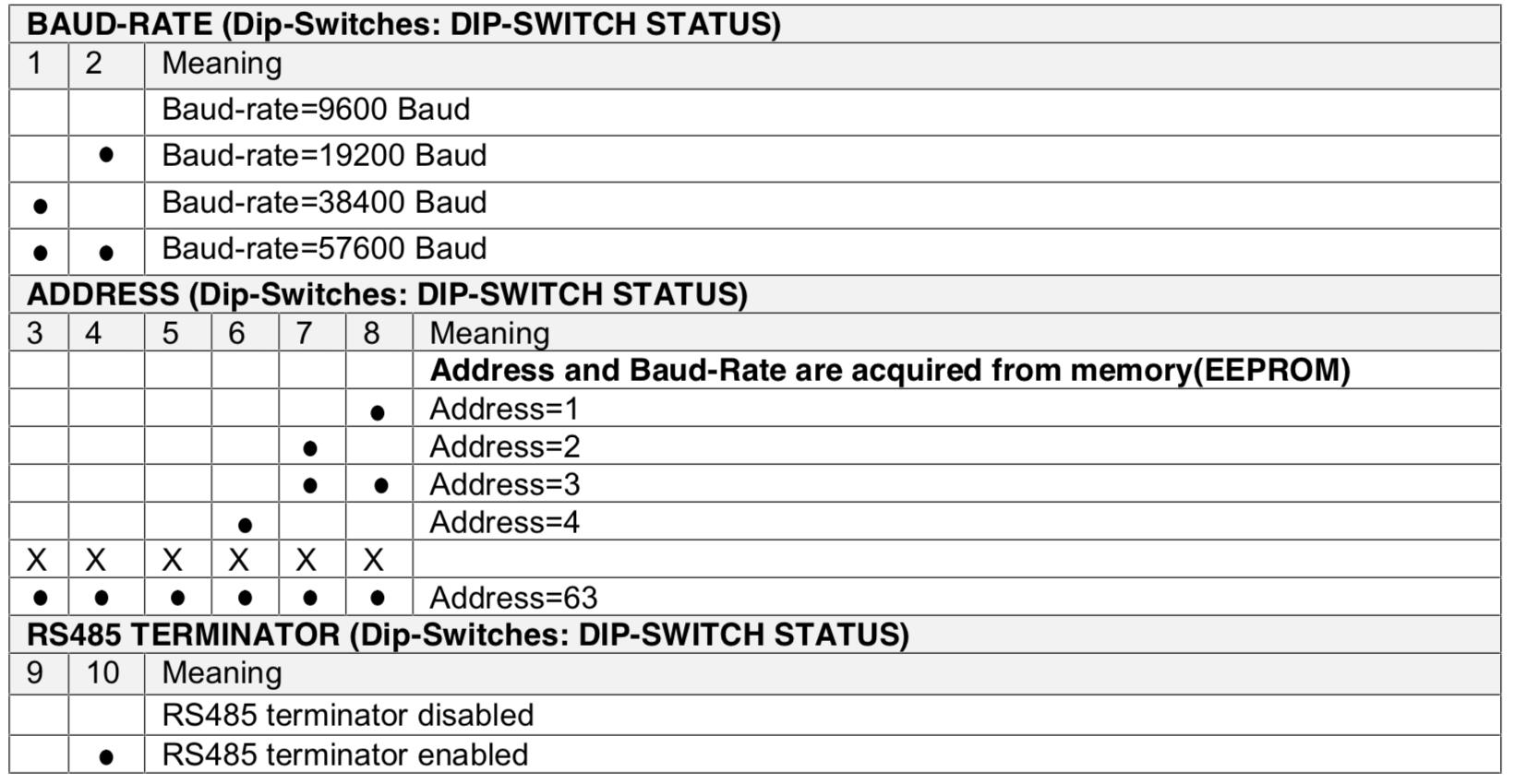 Cài đặt Z-4RTD2 bằng DIP Switch