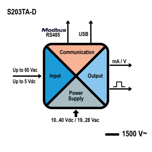 kết nối bộ phân tích điện s203tad