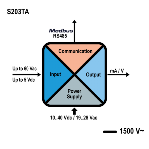 kết nối bộ đo điện s203ta