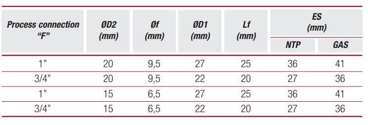 thông số tiêu chuẩn thermowell pb1