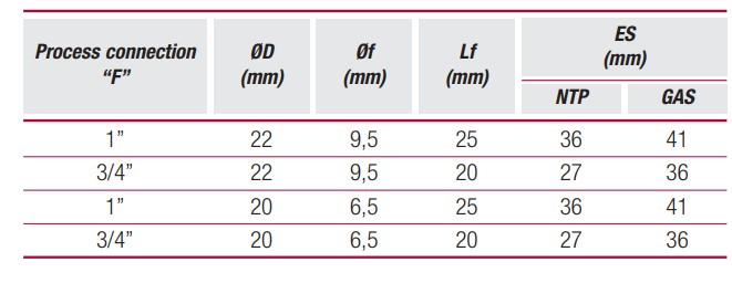 thông số tiêu chuẩn thermowell pb2