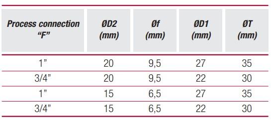 thông số tiêu chuẩn thermowell pb3