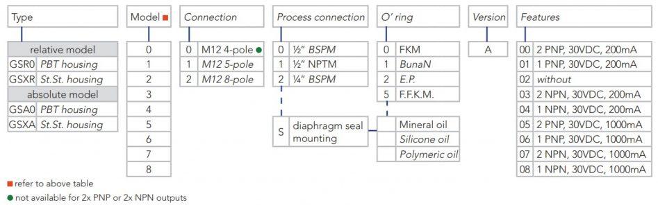 tra code công tắc áp suất điện tử