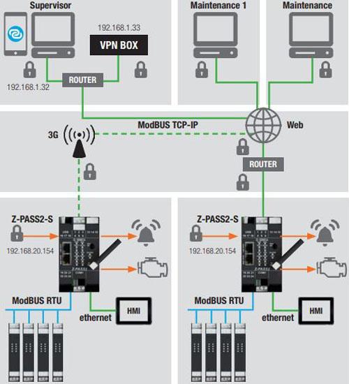 mô hình hệ thống iot