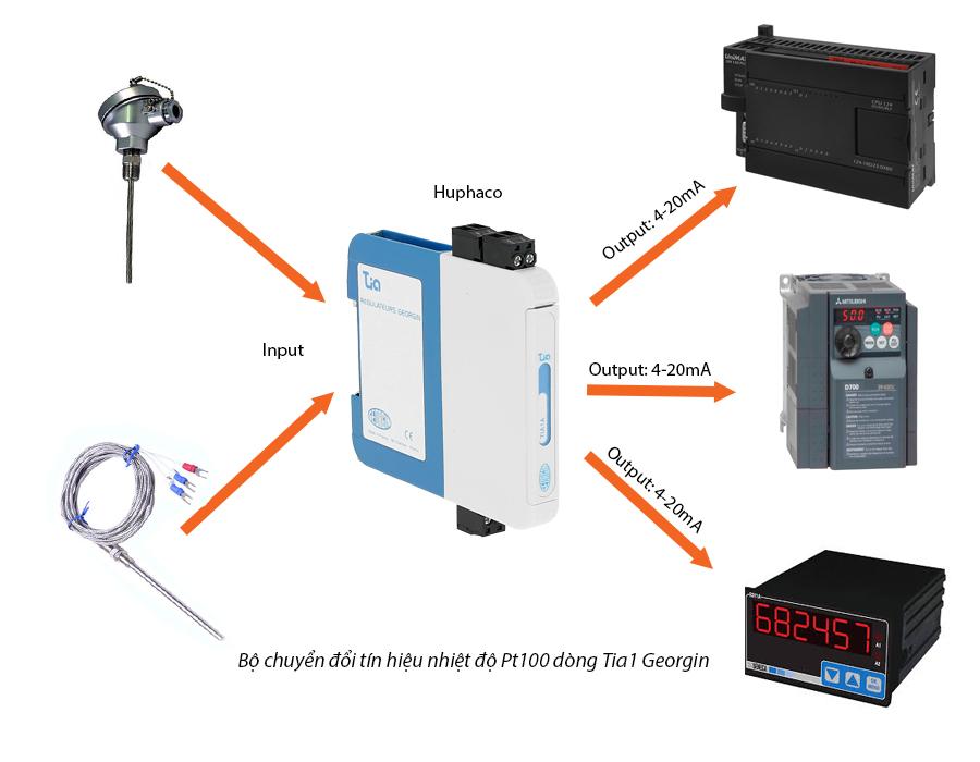 ứng dụng bộ chuyển đổi tín hiệu nhiệt độ tia1
