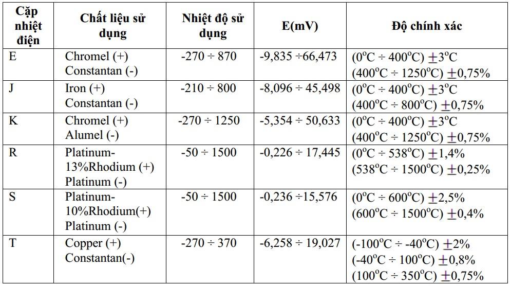 thông số các cặp nhiệt điện
