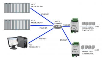 Bộ chuyển đổi modbus RTU sang Ethernet