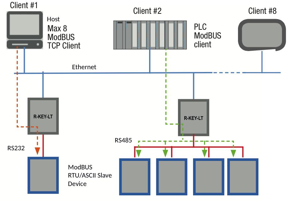 R-Key-LT chuyển đổi modbus TCP-IP sang Modbus RTU