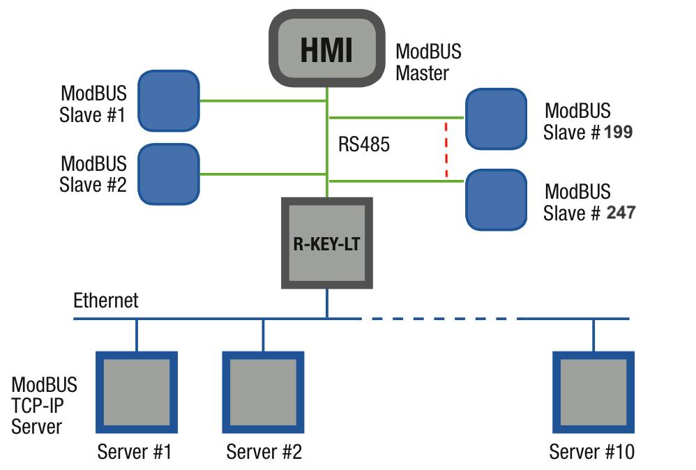 R-Key-LT chuyển đổi 247 Modbus RTU sang Modbus TCP-IP