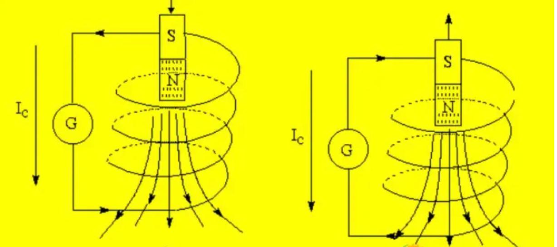 Cảm ứng điện từ là gì?