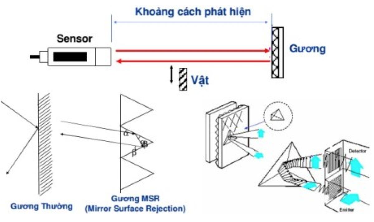 Cảm biến quang phản xạ gương