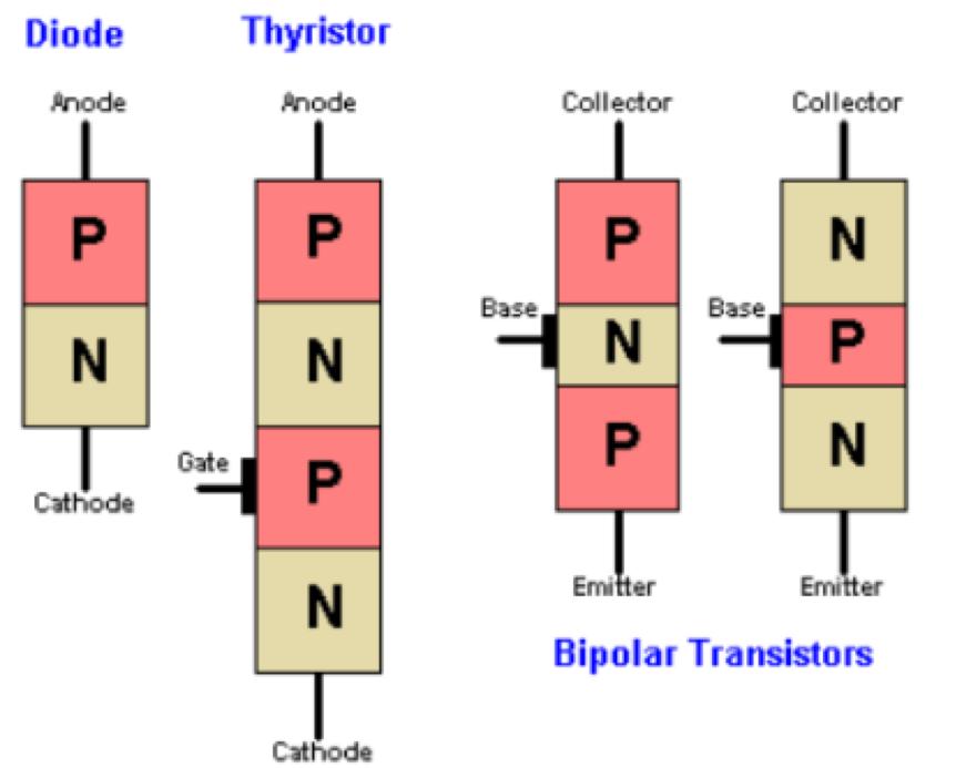 Cách phân biết Thyristor và Transistor
