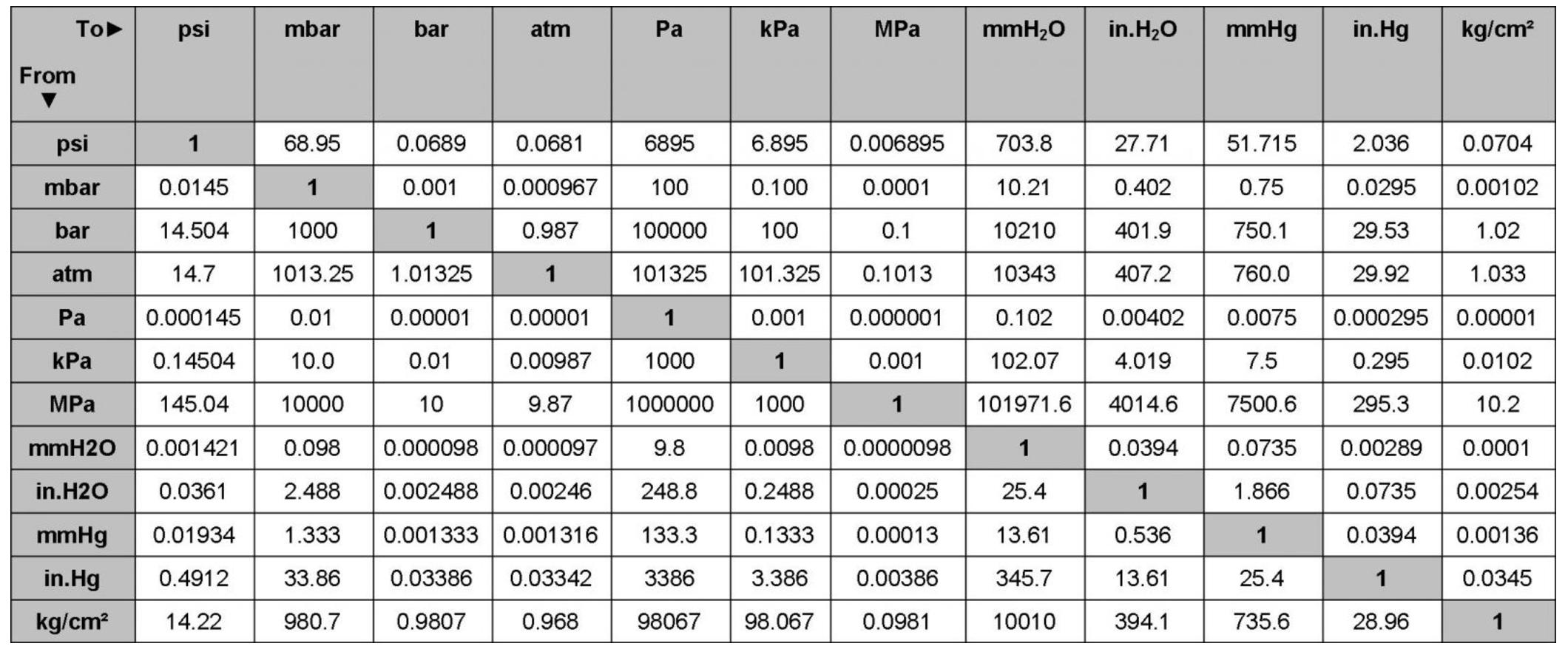 Bảng Quy đổi các đơn vị áp suất Bar – Psi – Kpa – Mpa – mmHg