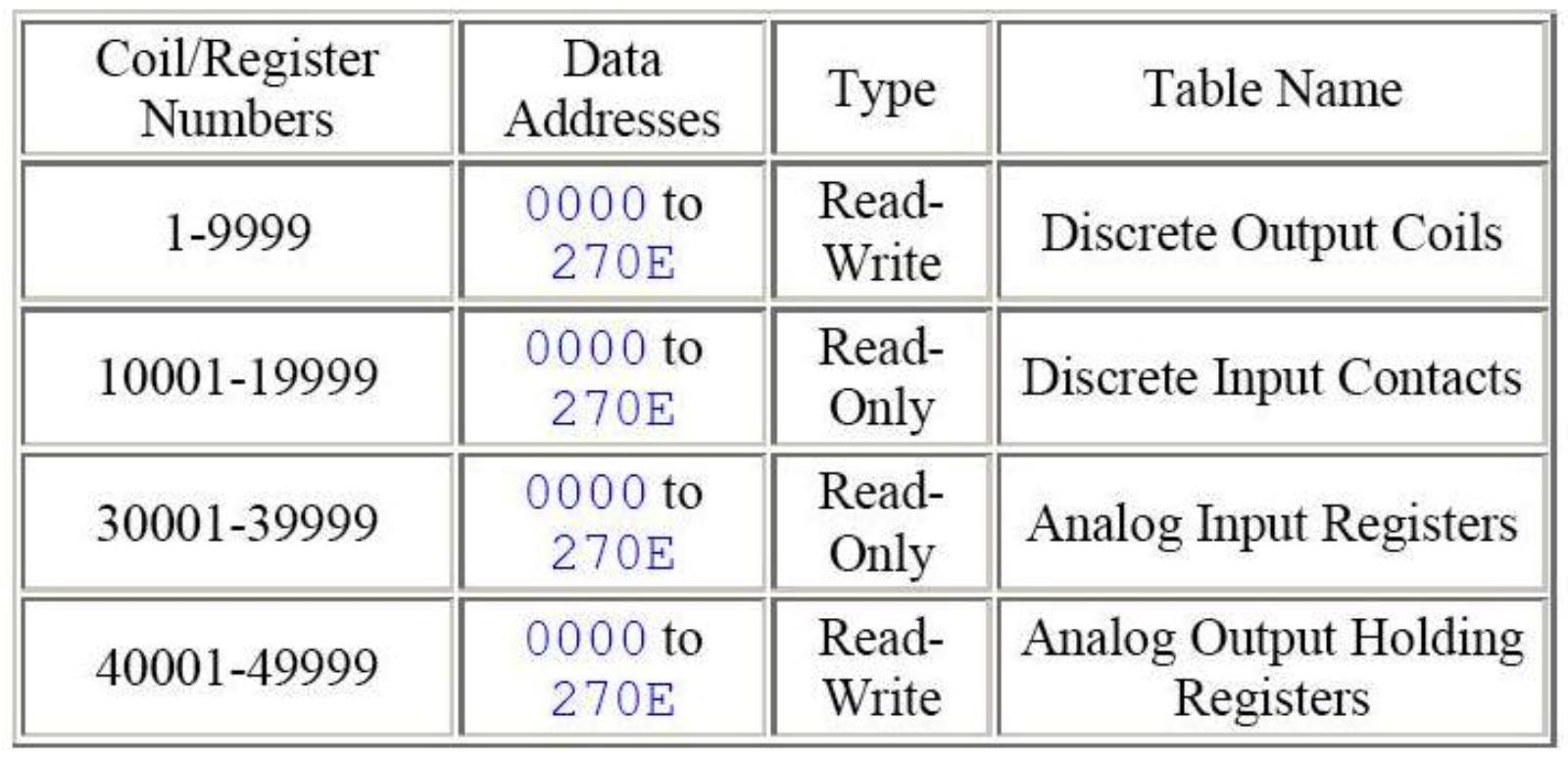 Cách truyền dữ liệu trên Modbus RTU RS 485