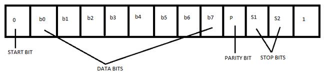 Hoạt động của giao tiếp RS232