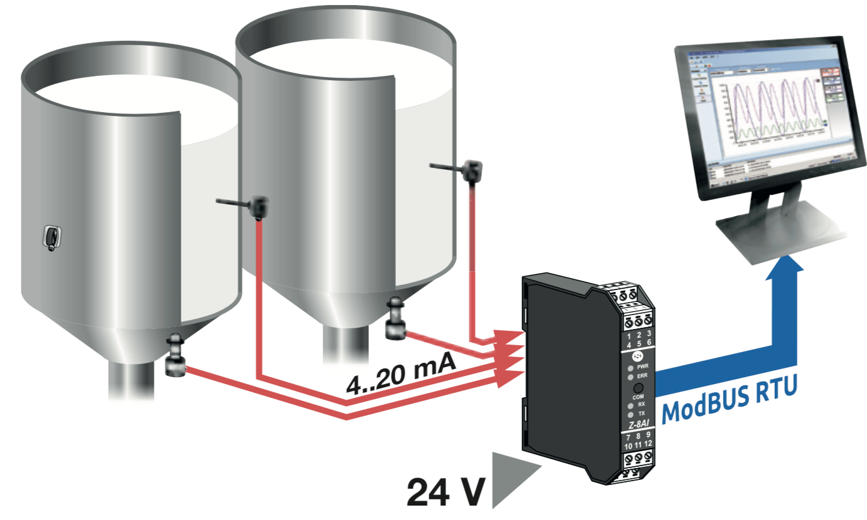 Z-4AI Seneca nhận 4 tín hiệu analog chuyển sang modbus rs485