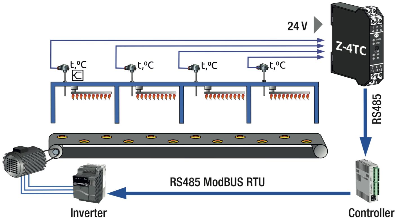 Chuyển đổi nhiều tín hiệuThermocouple sang Modbus RS485