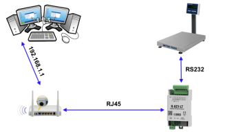 Bộ chuyển đổi tín hiệu RS232 sang Ethernet