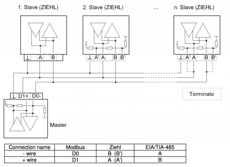 Cách kết nối Modbus RTU Master – Slave chuẩn