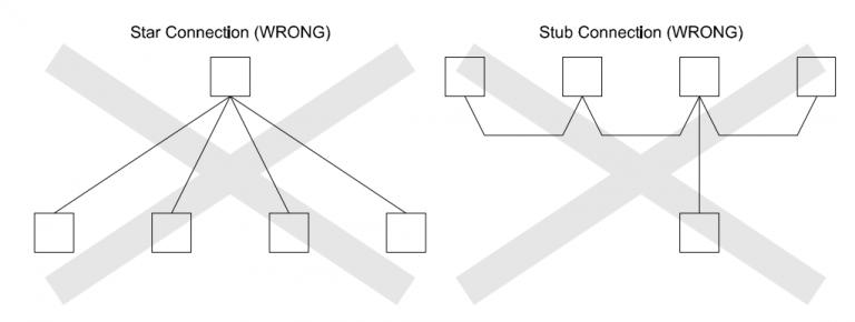 Cách kết nối Modbus RTU – Sai