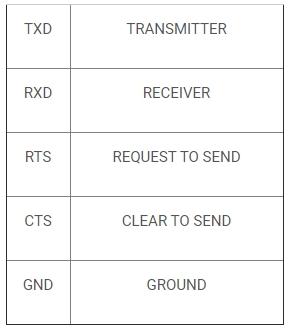 Các chân tín hiệu RS232