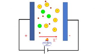 Dòng điện trong chất khí