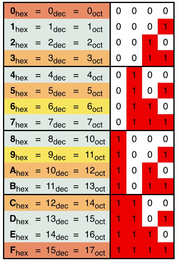 Hệ 16 hexa