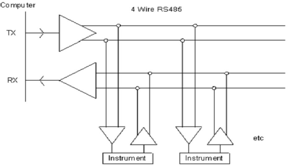 Sơ đồ chân RS485 2 dây