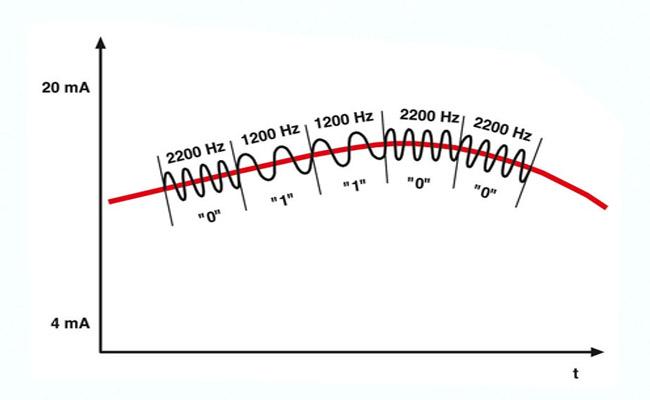 Tín hiệu 4-20mA trong điều khiển