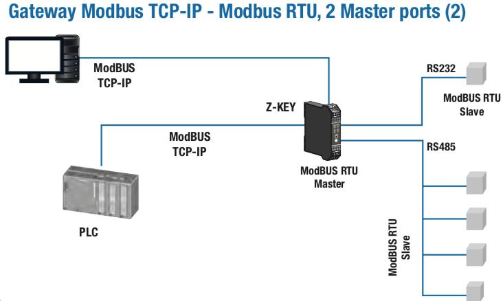 Tất cả các tín hiệu Modbus RTU đươc truyền lên Internet thông qua Z-Key