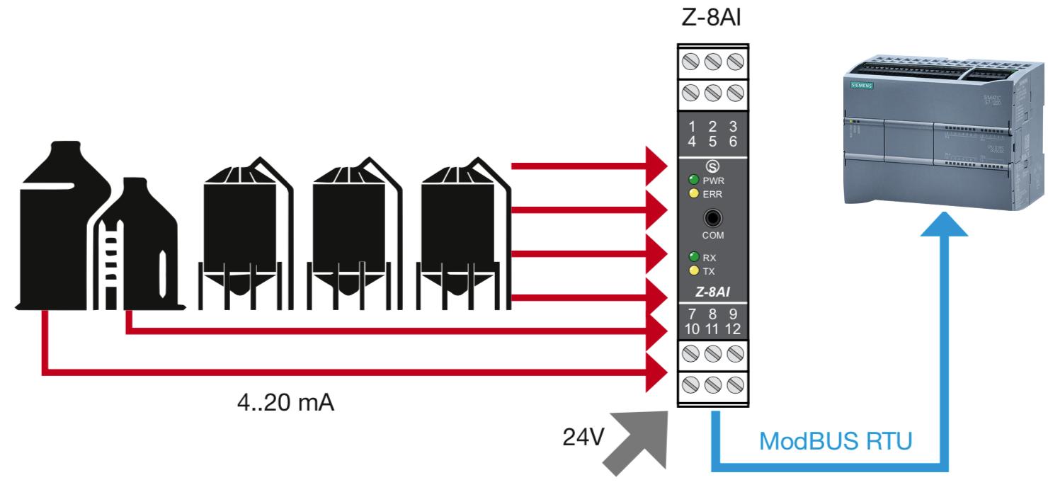 Tín hiệu 4-20mA được sử dụng trong các thiết bị đo