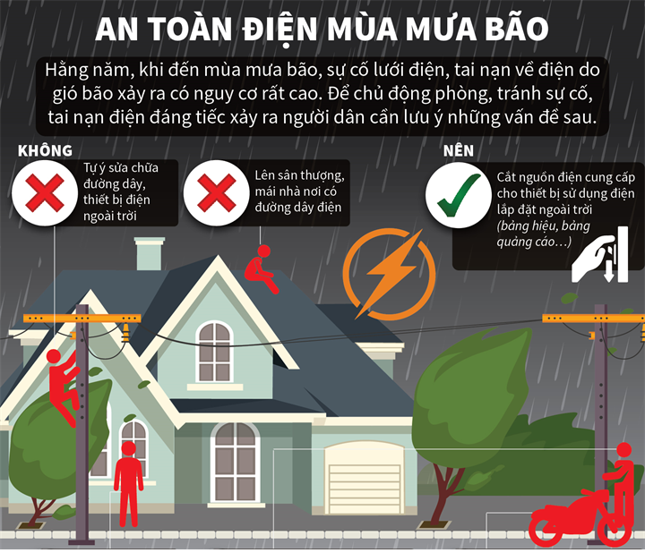 An toàn điện trong hệ thống trong nhà