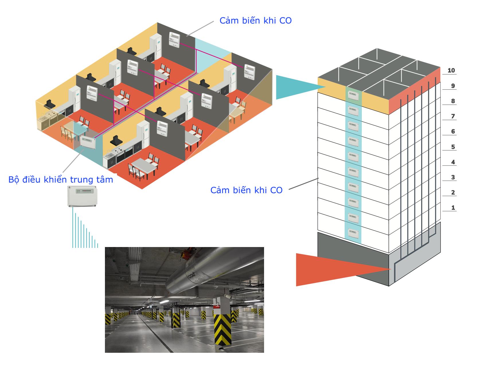 Ứng dụng cảm biến CO trong tầng hầm